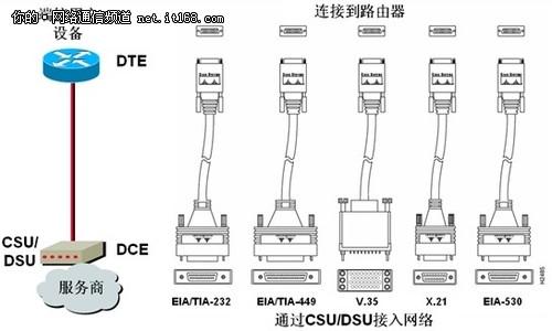 就是通过一根线缆把各种不同标准的接口转换成路由器上比较标准的串口