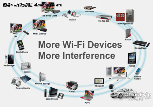 5G WiFi应对云计算终端爆发时代