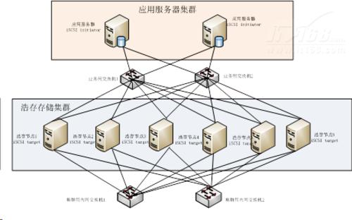 Sybase携美地森打造云架构数据仓库平台
