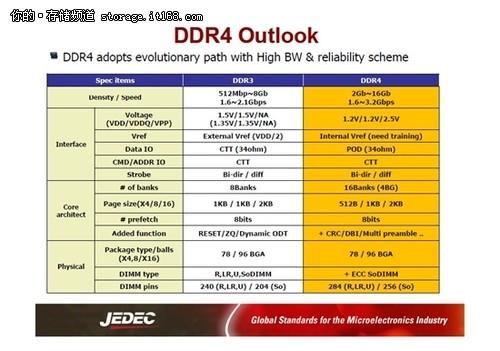 DDR4和LPDDR3内存样品实物、规格首曝