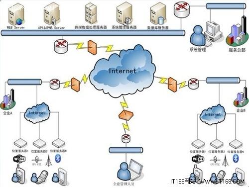 LBS复苏进行时 照恒光电微型物联网位置服务器发布在即