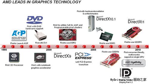 参测INTEL及AMD集盘点