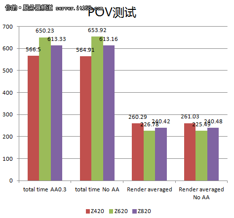 POV-Ray 3.6性能测试