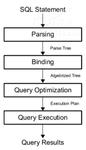 浅析SQL Server查询优化器的工作原理