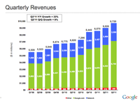 谷歌移动平台的摇钱树是iOS还是Android