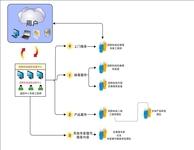 趋势科技中标保监会全网防病毒项目