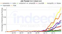 2012年NoSQL就业趋势分析:DBA如何选择