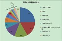 2011-12年 中国Hadoop应用趋势调查报告