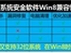 四款国产系统安全软件Win8兼容性报告