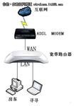 组建无线网络 多台宽带路由器如何设置