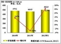 """2012年政府行业""""云""""将成未来最大亮点"""
