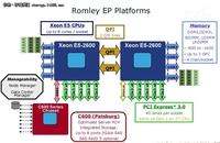 """Romley""""阴谋论"""":Intel在下一盘很大的棋"""