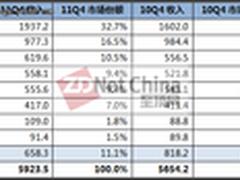 Gartner:11Q4 ECB磁盘存储市场增长4.8%