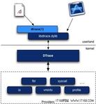 甲骨文Linux内核更新:搭载新式文件系统