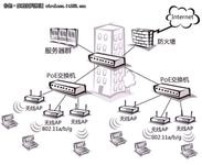技术分享  以太网供电PoE技术分析