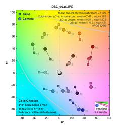 3630万像素来袭 尼康D800色彩表现测试