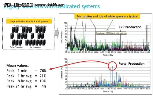 分布式计算系统vs大型机