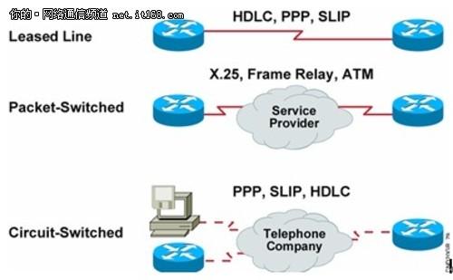 25,帧中继,atm 电路交换网络中我们一般使用:ppp,slip,hdlc hdlc