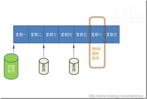 SQL Server日志在简单恢复模式下的角色