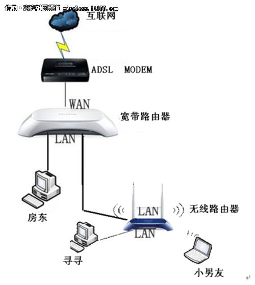 设置路由器_手机WIFI无线上网二次路由图解设置教程。