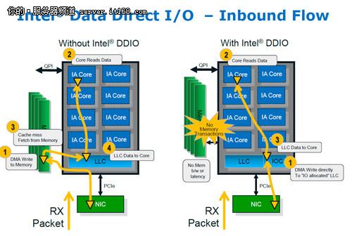 独特的磁盘控制技术——DDIO