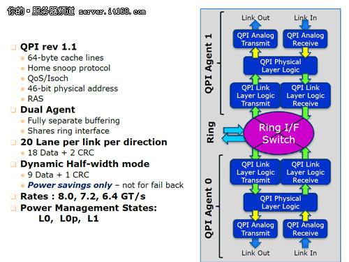 双QPI总线与PCI-E 3.0