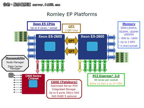 至强E5-2600处理器是如何运行的