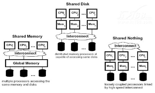 IBM DB2关键特性解析:DB2分区特性