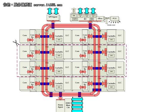 至强E5-2600处理器核内与核外架构