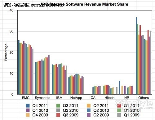 IDC报告乌龙:IBM赛门铁克存储排名颠倒