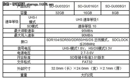 东芝推出世界上速率最快的SDHC存储卡