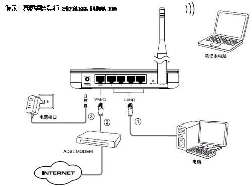 TP-LINK TL-WR740N 无线路由器设置