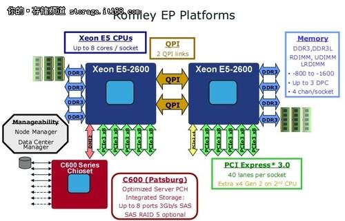 PCIe SSD:撑起企业级SSD市场的明天?