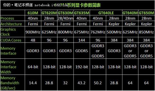 配384个CUDA核心 开普勒构架GT650M测试