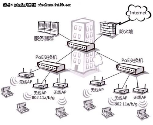 网络摄像头等小型网络设备