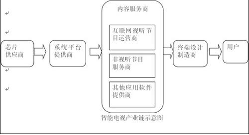 2012中国智能电视产业白皮书