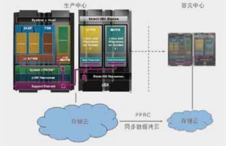 IBM社保信息系统大集中解决方案