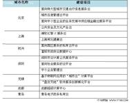 中国政府云计算应用战略研究
