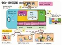 企业IT创新领域解析:使用云的七大建议