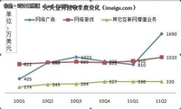 用数据开路 看谁将是中国的Facebook?