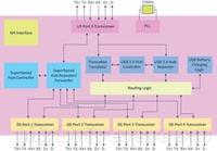 成本可更低 威盛推出新一代USB3.0芯片