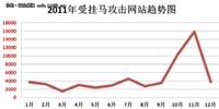 2011网络安全回顾:挂马蛰伏暗链横行