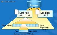 DBA红宝书之:SQL 数据库常规管理维护
