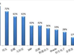 2012年金融动荡集团企业资金管理三板斧