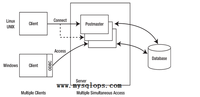 PostgreSQL从菜鸟到专家 历史和架构