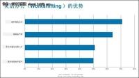 灵活办公(Workshifting)全球市场调研