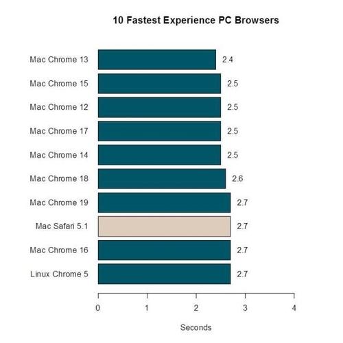 在Windows和Mac里赛跑 浏览器速度排行
