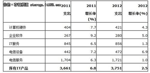 Gartner:2012年全球IT支出将增长2.5%