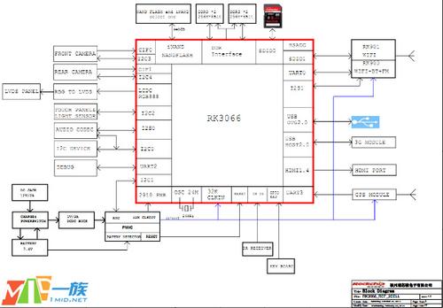 国产重量级曝光:双核瑞芯微RK3066来了