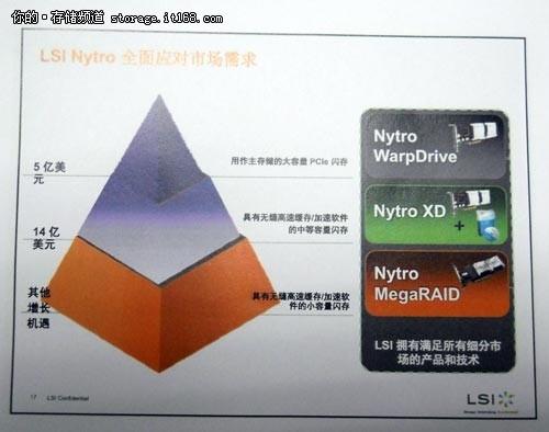 LSI Nytro三大产品为数据中心应用加速